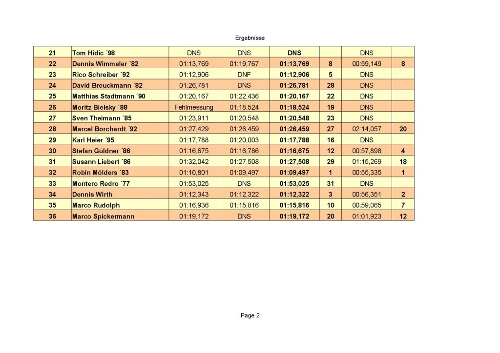 Teilnehmer - Zeiten-page-002